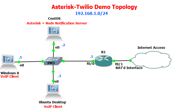 Hacking the Asterisk AMI to Send Missed Call Notifications
