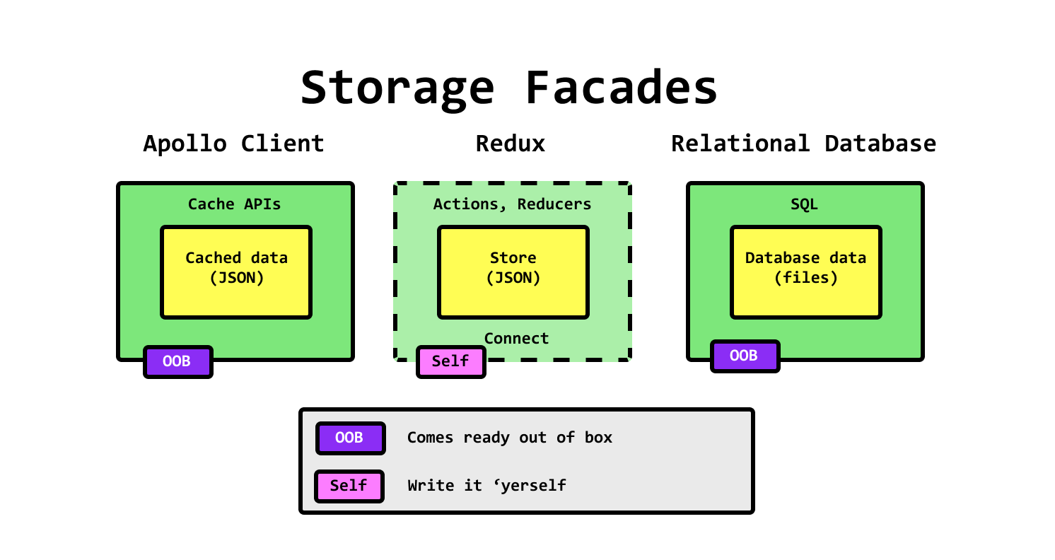 img/blog/client-side-architecture/storage__facades.png