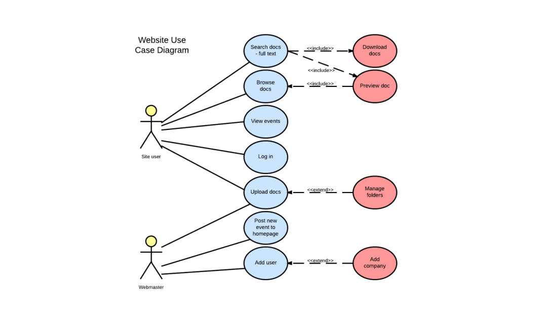 Traditional Use Case Diagrams