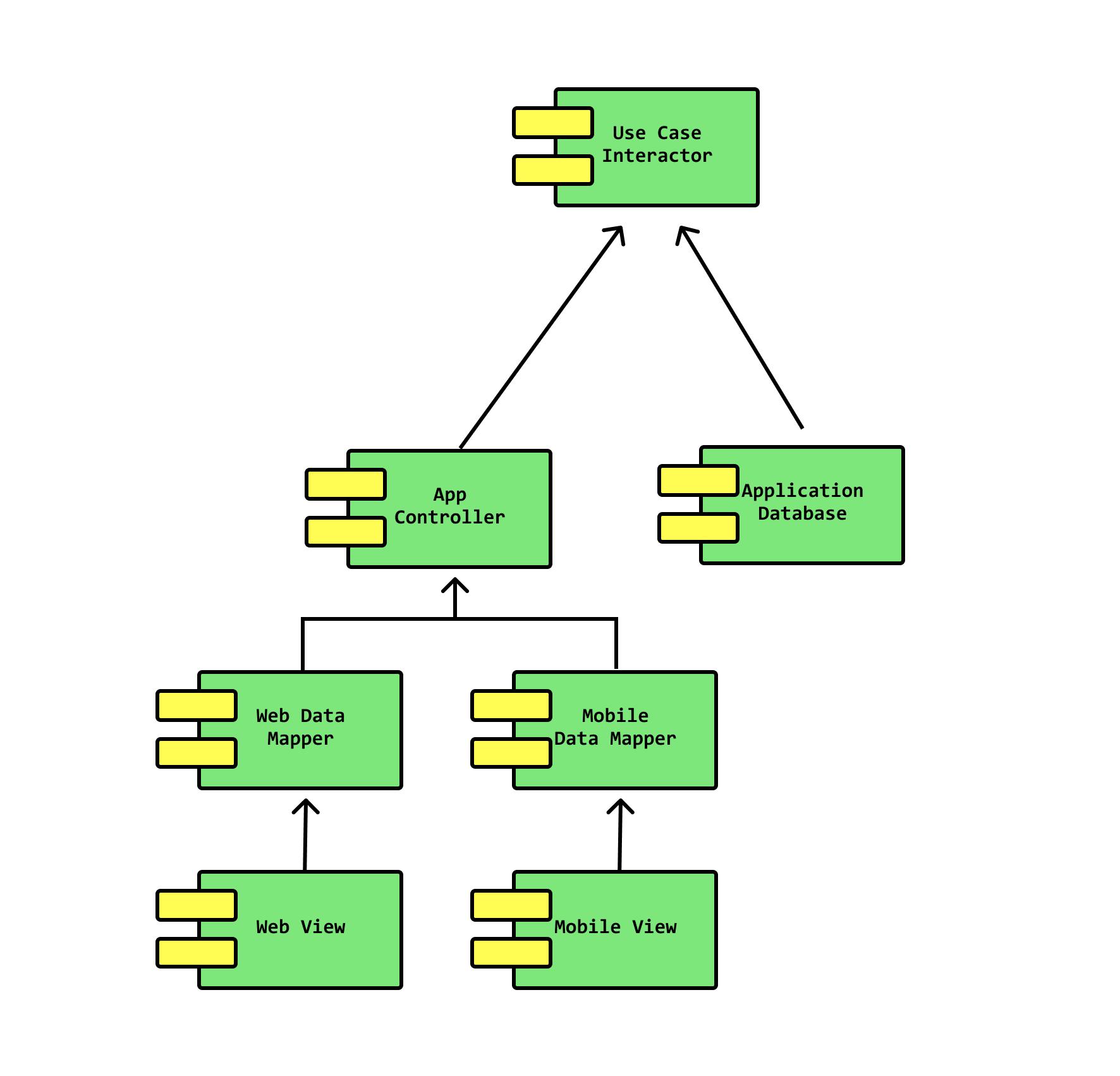 SOLID Principles: The Software Developer's Framework to