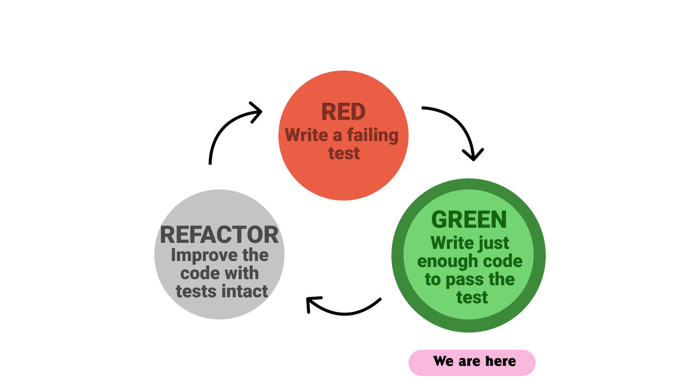 Red-Green-Refactor Green